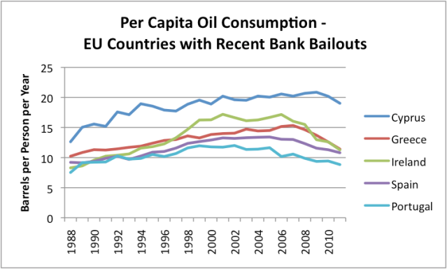 Per capita oil consumption of countries with recent bank bailouts