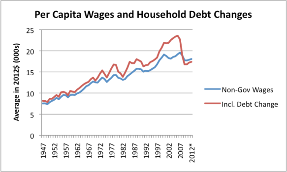 Figure 12. Per capita wages (excluding government wages) similar to Figure 5. Also, the sum of per capita wages and the increase in household debt, also on a per-capita basis, and also increased to 2012$ level using the CPI-Urban. Amounts from US BEA Table 2.1 and Federal Reserve Z1 Report.