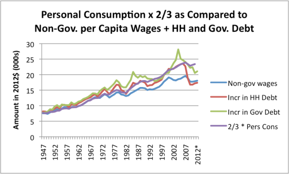 Figure 8. Same data shown on Figure 6, plus a line equal to to 2/3 of Personal Consumption as shown on BEA Report 2.4.5. also adjusted to a per capita and 2012 cost basis using CPI-Urban.