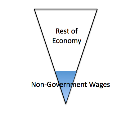 Figure 1. Author's view of structure of the economy. Non-governmental wages form the base of the entire economy.