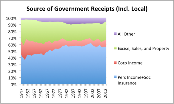 Figure 12. Source of US Government revenue, by year, based on US Bureau of Economic Analysis Data.