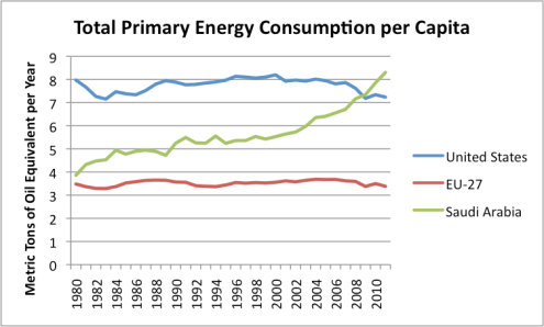 Saudi energy consumption per capita, compared to US and EU, based on BP data.