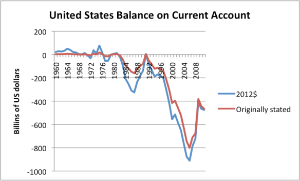 Figure 10. US Balance on Current Account, based on data of US Bureau of Economic Analysis. Amounts in 2012$ calculated based on US CPI-Urban of the Bureau of Labor Statistics.