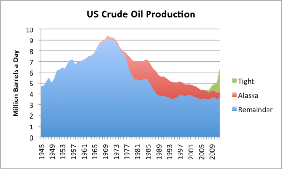 Figure 12. US crude oil production, based on EIA data. 2012 data estimated based on partial year data. Tight oil split is author's estimate based on state distribution of oil supply increases.