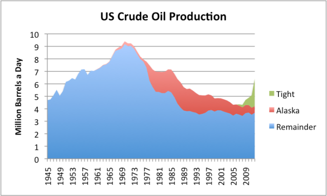 Figure 5. US crude oil production, based on EIA data. 2012 data estimated based on partial year data. Tight oil split is author's estimate based on state distribution of oil supply increases.