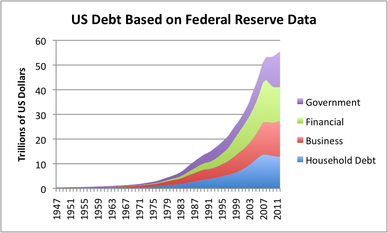 The national debt in the us essay