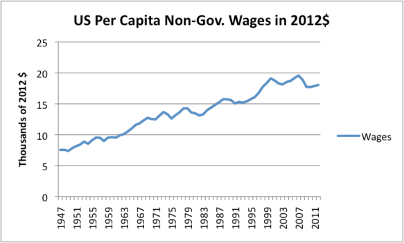 Figure 4. US per capita non-governmental wages, in 2012 dollars. Non-governmental wages and population from Bureau of Economic Analysis; Adjusted to 2012 cost level using CPI-Urban from Bureau of Labor Statistics