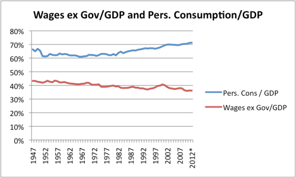 Wages (excluding government wages) as a percentage of GDP and personal consumption as a percentage of GDP, both based on data of the US Bureau of Economic Analysis.