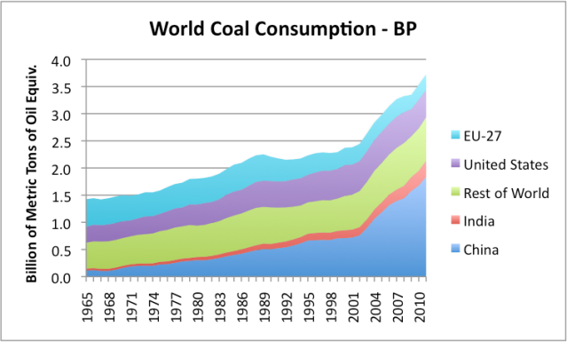 Figure 2. World coal consumption based on BP's 2012 Statistical Review of World Energy