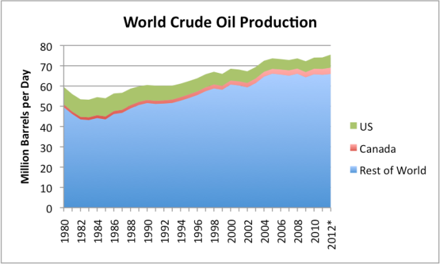 Figure 6. World crude oil production based on EIA data. *2012 estimated based on data through October.