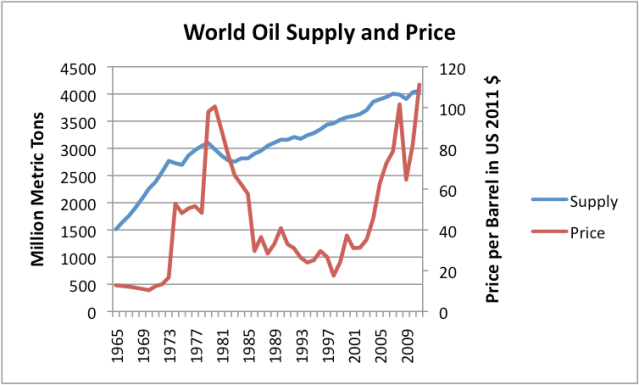 Figure 4. World oil supply and price, both based on BP's 2012 Statistical Review of World Energy data. Updates to 2012$ added based on EIA price and supply data and BLS CPI urban.