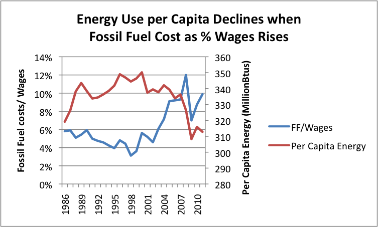 Energy use per capita declines when fossil fuel costs rise.