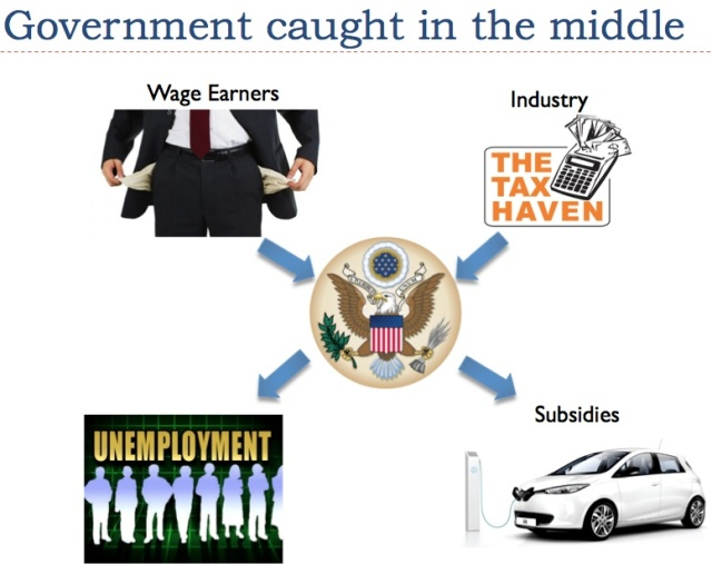 Figure 5. Author's representation of how government financially caught in the middle. Photo credits: Texaspolicy.com, Thetaxhaven.com.au, Usahitman.com, politic365.com, autoevolution.com.