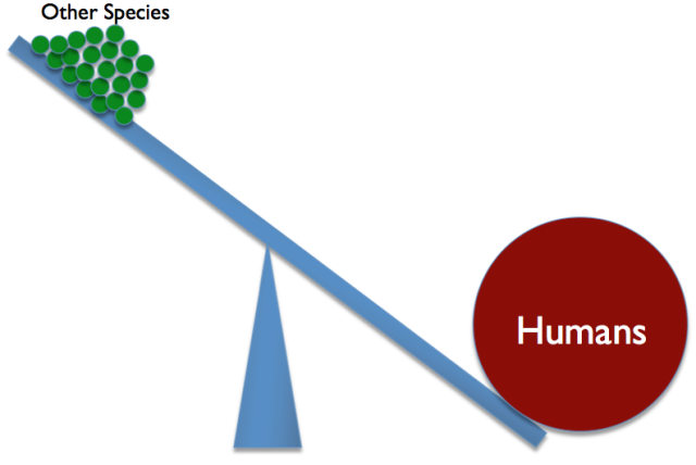 Figure 9. Humans at this point are winning the competition with other species for resources.