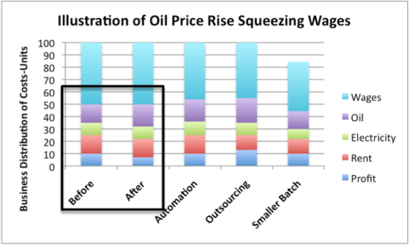 Figure 16. Illustration by author of ways oil price rise could squeeze wages. Amounts illustrative, not based on averages.