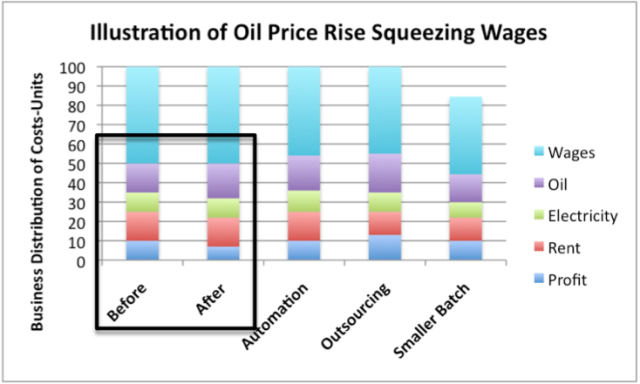 Figure 3. Illustration by author of ways oil price rise could squeeze wages. Amounts illustrative, not based on averages.