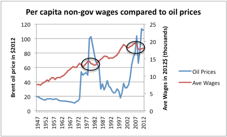 Figure 5. High oil prices are associated with depressed wages. Oil price through 2011 from BP's 2012 Statistical Review of World Energy, updated to 2012 using EIA data and CPI-Urban from BLS. Average wages calculated by dividing Private Industry wages from US BEA Table 2.1 by US population, and bringing to 2012 cost level using CPI-Urban.