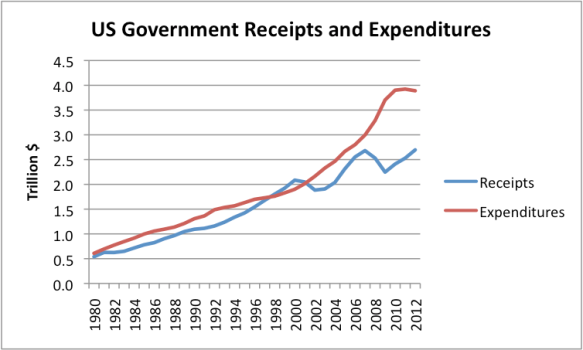 Figure 3. US Federal Government Receipts and Expenditures (including Social Security, etc.) based on Table 3.2 of the US Bureau of Economic Analysis.