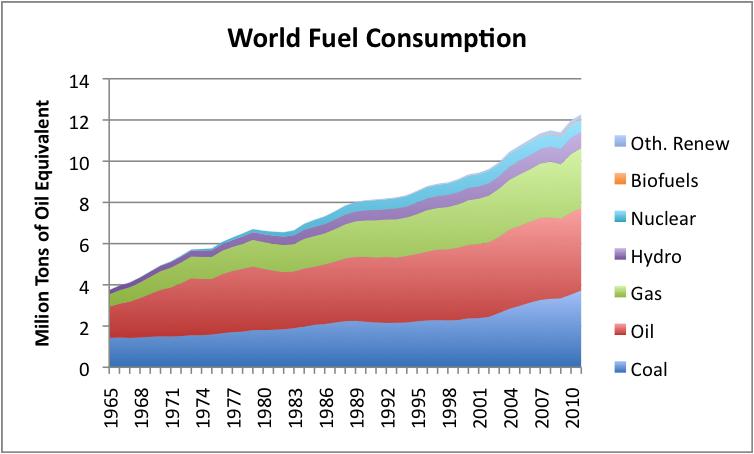 Average Car Fuel Consumption Uk