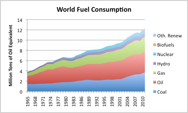 Figure 1. World fuel consumption based on BP's 2012 Statistical Review of World Energy data.
