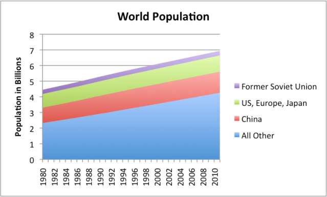 Figure 7. World Population 1980 to 2011, based on EIA data.