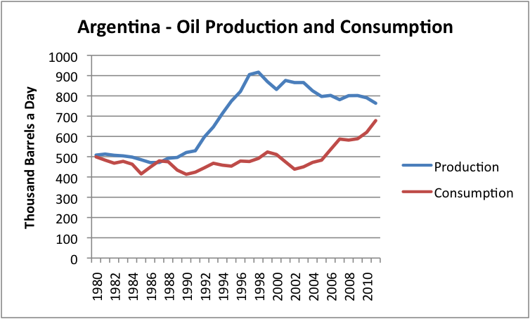 Argentina oil supply and consumption