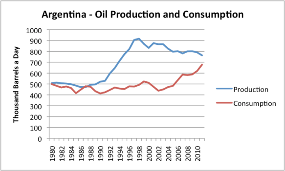 Figure 9. Oil and Gas Production of Argentina, based on EIA data (total liquids).