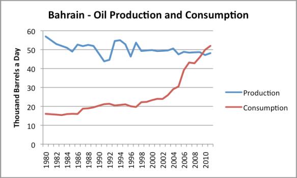 Bahrain oil production and consumption, based on EIA data.