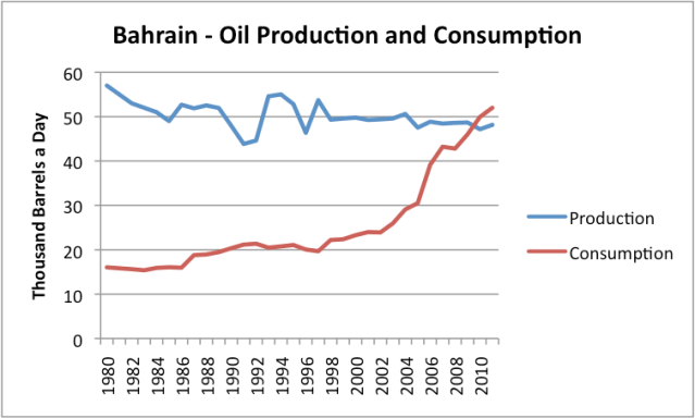 Bahrain oil production and consumption, based on EIA data.