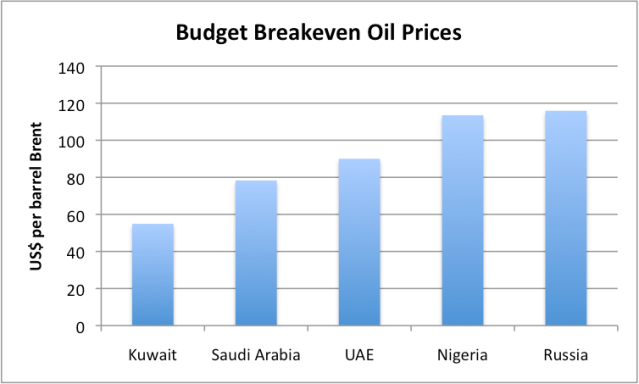 FIgure 10. Budget breakeven oil prices, based on a Deutche Bank analysis provided in a presentation by Mark Lewis.