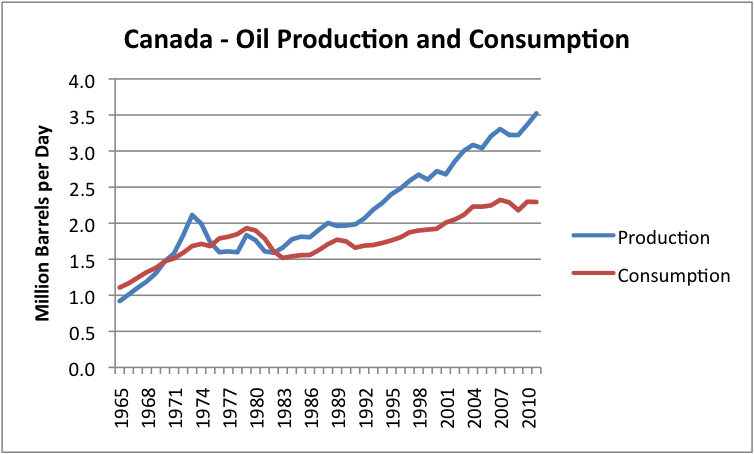 Canadian oil production and consumption, based on BP data.