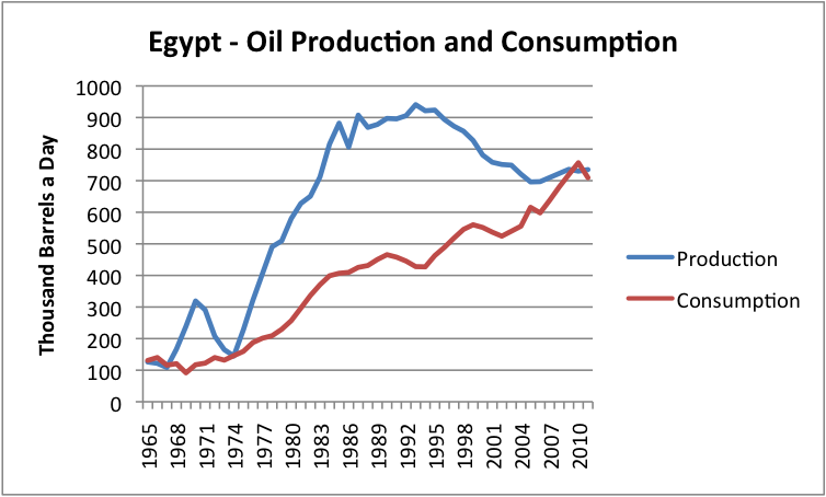 Egypt oil production and consumption