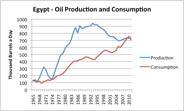 FIgure 2. Oil production and consumption for Egypt, based on BP's 2012 Statistical Review of World Energy.