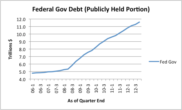 Figure 8. US Federal Debt, from Federal Reserve Z-1 Report. (Excludes debt owed to Social Security and other Federal programs.)
