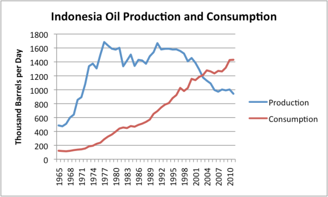 Indonesia Oil Production and Consumption