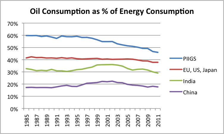http://gailtheactuary.files.wordpress.com/2013/04/oil-consumption-as-pct-of-energy-consumption.png