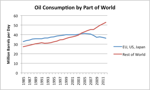 "Figure 3. Oil consumption by part of the world, based on EIA data. 2012 world consumption data estimated based on world ""all liquids"" production amounts."