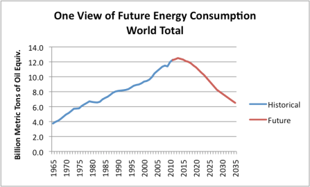 Figure 1. One view of future energy consumption for the world as a whole. History is based on BP's 2012 Statistical Review of World Energy.