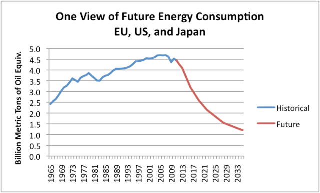 Figure 12. One view of future energy consumption for the EU-27, US, and Japan. Historical is based on BP's 2012 Statistical Review of World Energy.