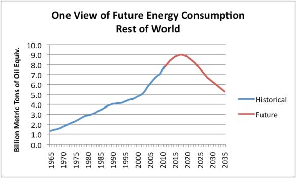 Figure 13. One view of energy consumption for the Rest of the World. Historical data is based on BP's 2012 Statistical Review of World Energy.