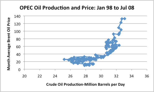 Figure 5. X-Y Graph of OPEC oil production and price, based on EIA data.