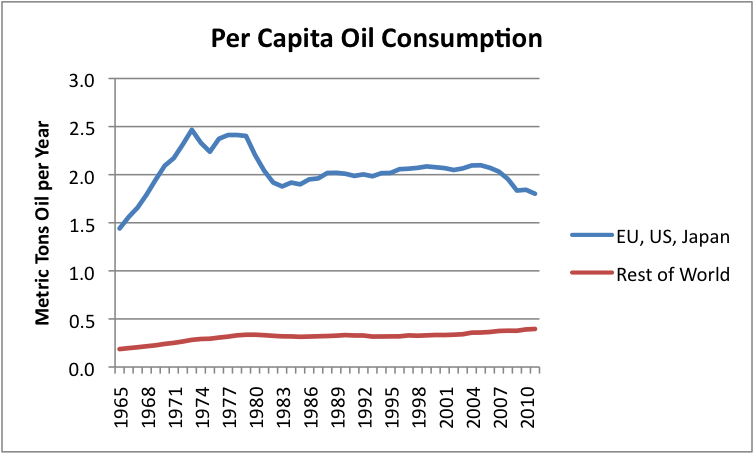 Peak Oil Demand is Already a Huge Problem | Our Finite World