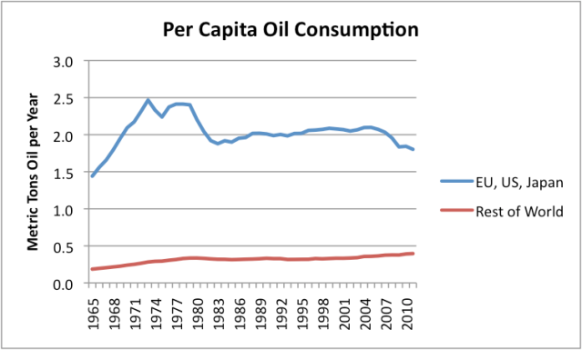 Figure 7. Per capita oil consumption separately for the group US, EU-27, plus Japan, and for the rest of the world, based on BP's 2102 Statistical Review of World Energy, and population statistics from EIA (since 1980) and Angus Maddison data. (earlier dates).