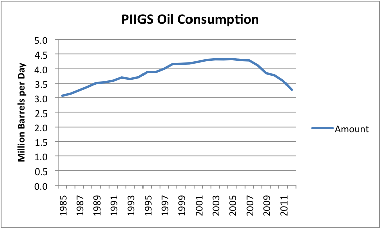 https://gailtheactuary.files.wordpress.com/2013/04/piigs-oil-consumption.png