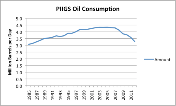 Figure 2. Oil consumption for Portugal, Italy, Ireland, Greece, and Spain, based on EIA data.