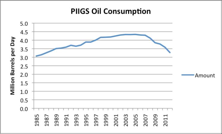 https://gailtheactuary.files.wordpress.com/2013/04/piigs-oil-consumption.png?w=748