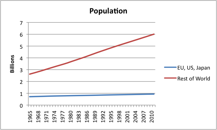 http://gailtheactuary.files.wordpress.com/2013/04/population.png