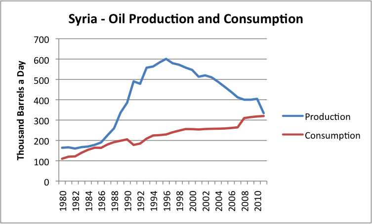 Syria oil production and consumption
