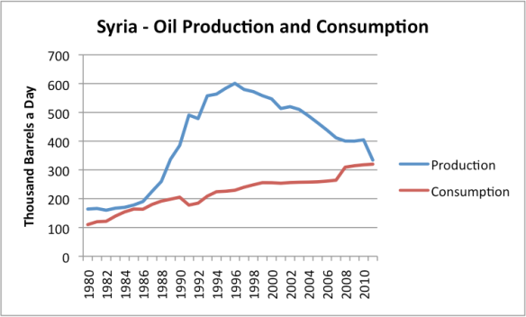 Figure 1. Oil production (all liquids) and consumption for Syria, based on EIA data.