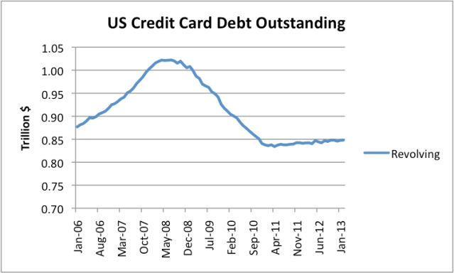 Figure 7. US Revolving Debt Outstanding (mostly credit card debt) based on monthly data of the Federal Reserve.